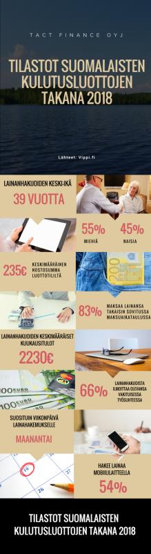 Kulutusluottotilastot